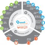 Phần mềm quản lý thiết bị bảo trì bệnh viện, thiết bị y tế Quasoft CMMS