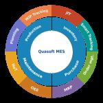 Phần mềm quản lý sản xuất Quasoft MES