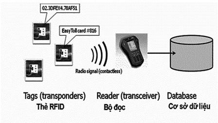 Quản lý kho bằng RFID
